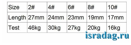 Размеры вертлюжков с алиэкспресс по 25 шт в пачке